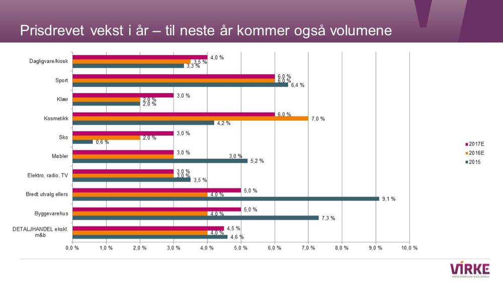 Denne plansjen viser prognostisert vekst i norsk varehandel 2017, sammenlignet med 2016 og 2015, med fall for møbler i år – og utflating neste år.