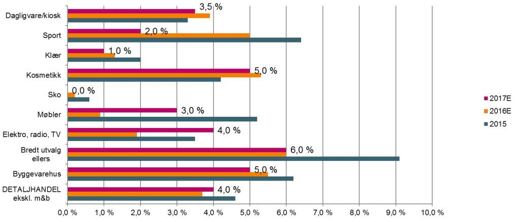 Prisvekst i 2016 – volumvekst i 2017. (Graf: Virke)
